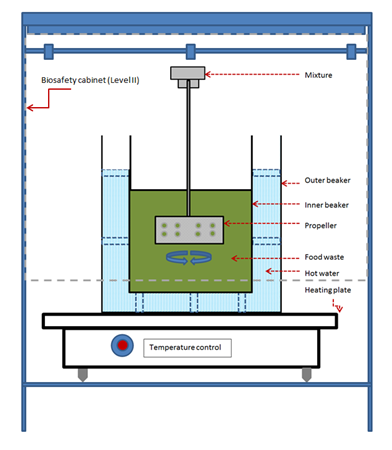 Schematic of lab experiment setup